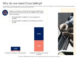 Retail Cross Selling Strategy Why Do We Need Cross Selling Ppt Powerpoint Presentation Icon