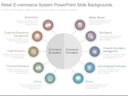 Retail E Commerce System Powerpoint Slide Backgrounds