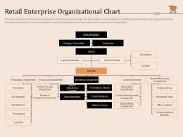 Retail Enterprise Organizational Chart Retail Store Positioning And Marketing Strategies Ppt Formats