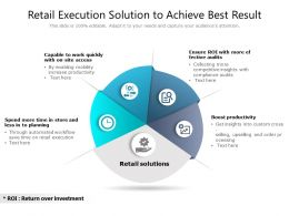Retail Execution Solution To Achieve Best Result