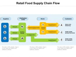 Retail Food Supply Chain Flow