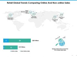 Retail Global Trends Comparing Online And Non Online Sales