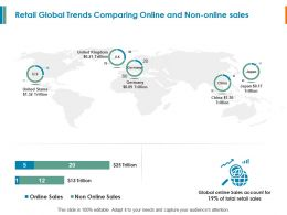 Retail Global Trends Comparing Online And Non Online Sales Ppt Powerpoint Slides