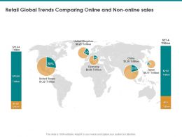 Retail Global Trends Comparing Online And Non Online Sales Trillion Ppt Presentation Diagrams