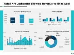 Retail Kpi Dashboard Showing Revenue Vs Units Sold Ppt Slides Example File