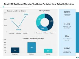 Retail Kpi Dashboard Showing Total Sales Per Labor Hour Sales By Unit Area Ppt Slides Gallery