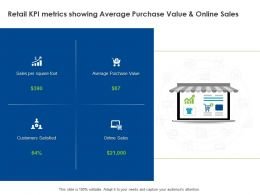 Retail Kpi Metrics Showing Average Purchase Value And Online Sales