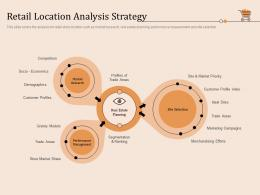 Retail Location Analysis Strategy Retail Store Positioning And Marketing Strategies Ppt Mockup