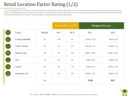 Retail Location Factor Rating Cost Retail Positioning Strategy Ppt Powerpoint Presentation Show