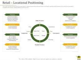 Retail Locational Positioning Retail Positioning Strategy Ppt Powerpoint Presentation Slides