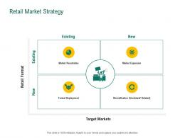 Retail Market Strategy Retail Sector Evaluation Ppt Powerpoint Presentation Layouts Rules