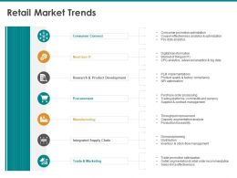 Retail Market Trends Integrated Supply Chain Ppt Powerpoint Presentation Example File