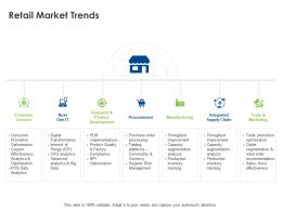 Retail Market Trends Ppt Powerpoint Presentation Infographics Structure