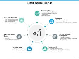 Retail Market Trends Ppt Professional Introduction