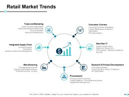 Retail Market Trends Ppt Slides Model