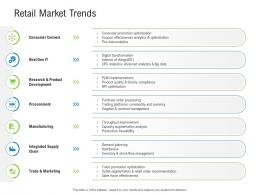 Retail Market Trends Retail Industry Assessment Ppt Background