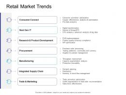 Retail Market Trends Retail Sector Overview Ppt Ideas Microsoft