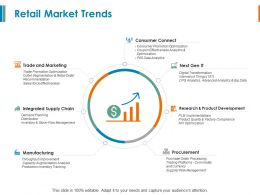 Retail Market Trends Supply Chain Ppt Powerpoint Presentation Model Portfolio