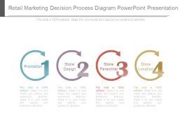 Retail Marketing Decision Process Diagram Powerpoint Presentation
