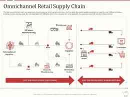 Retail Marketing Mix Omnichannel Retail Supply Chain Ppt Powerpoint Presentation Infographic