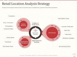 Retail Marketing Mix Retail Location Analysis Strategy Ppt Powerpoint Presentation Designs