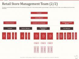 Retail Marketing Mix Retail Store Management Team Merchandising Ppt Portfolio Templates