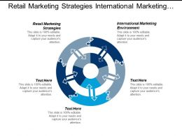 Retail Marketing Strategies International Marketing Environment Economic Development Cpb