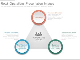retail operations presentation images