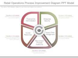 Retail Operations Process Improvement Diagram Ppt Model
