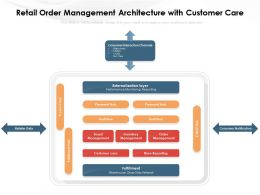Retail Order Management Architecture With Customer Care