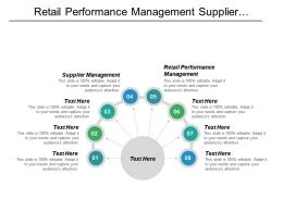 Retail Performance Management Supplier Management Social Responsibility Management Cpb
