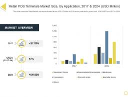 Retail Pos Terminals Market Size By Application 2017 And 2024 USD Million Retail Positioning STP Approach