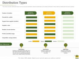 Retail Positioning Strategy Distribution Types Ppt Powerpoint Presentation Model Gridlines