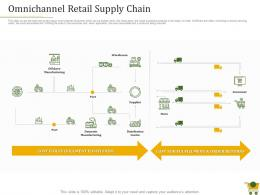 Retail Positioning Strategy Omnichannel Retail Supply Chain Ppt Powerpoint Presentation Grid