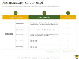 Retail Positioning Strategy Pricing Strategy Cost Oriented Ppt Powerpoint Styles Guidelines