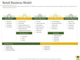 Retail Positioning Strategy Retail Business Model Ppt Powerpoint Presentation Outline Slides