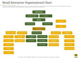 Retail Positioning Strategy Retail Enterprise Organizational Chart Ppt Powerpoint Display