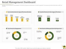 Retail Positioning Strategy Retail Management Dashboard Ppt Powerpoint Presentation Designs