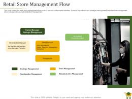 Retail Positioning Strategy Retail Store Management Flow Ppt Powerpoint Presentation Layouts