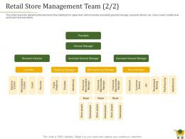 Retail Positioning Strategy Retail Store Management Team Merchandising Ppt Powerpoint Grid