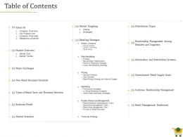 Retail Positioning Strategy Table Of Contents Ppt Powerpoint Presentation Ideas Topics