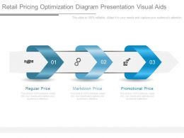 Retail Pricing Optimization Diagram Presentation Visual Aids