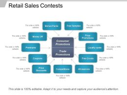 Retail Sales Contests