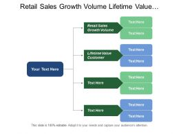 Retail Sales Growth Volume Lifetime Value Customer Distribution Considerations