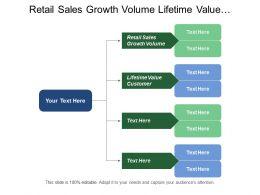 Retail Sales Growth Volume Lifetime Value Customer Distribution Considerations