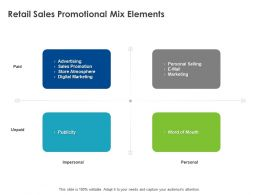 Retail Sales Promotional Mix Elements Ppt Powerpoint Presentation Inspiration Files