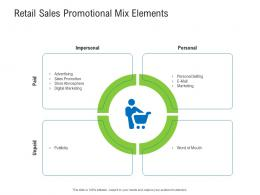 Retail Sales Promotional Mix Elements Retail Industry Assessment Ppt Portrait