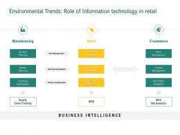Retail Sector Evaluation Environmental Trends Role Of Information Technology In Retail Ppt Ideas