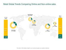 Retail Sector Evaluation Retail Global Trends Comparing Online And Non Online Sales Ppt Gallery