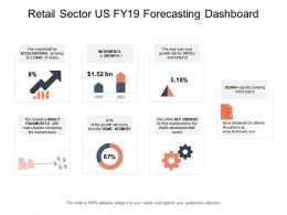 Retail Sector Us Fy19 Forecasting Dashboard